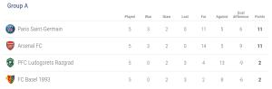 Klasemen Grup A Liga Champions (Source : http://www.uefa.com/)