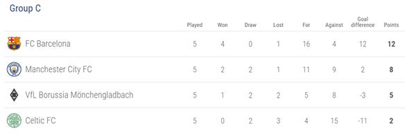 Klasemen Grup C Liga Champions (Source : http://www.uefa.com/)