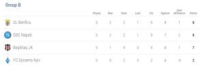 Klasemen Grup B Liga Champions (Source : http://www.uefa.com/)