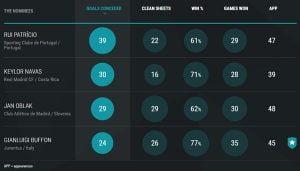 Statistik Para Nominasi Untuk Posisi Penjaga Gawang (source http://en.toty.uefa.com/goalkeepers.html)