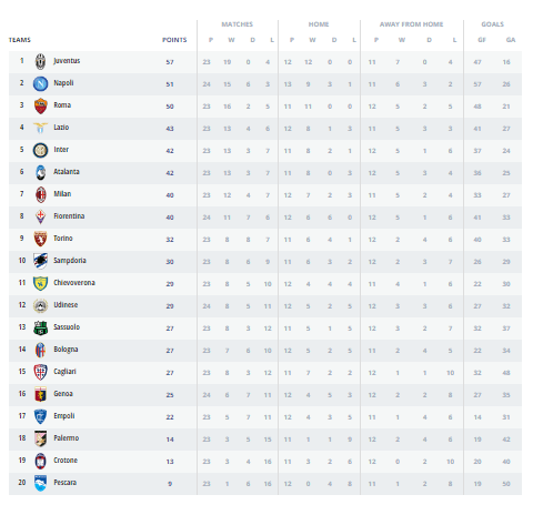 Klasemen Sementara Liga Italia Serie A (http://www.legaseriea.it/en/serie-a-tim/league-table)