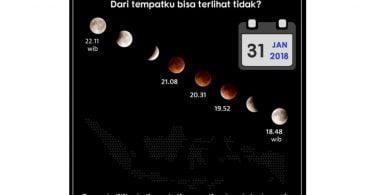 Warga Bojonggede ingat hari ini ada fenomena gerhana bulan langka yang terjadi terakhir kalinya 152 tahun yang lalu. Fenomena apa itu? Bluemoon, Supermoon dan Gerhana Bulan Total yang terjadi dalam waktu bersamaan.