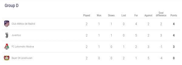 Rekaman Pertandingan Juventus vs Leverkusen (3-0), di klasemen sementara Grup D, Juve ada di urutan kedua