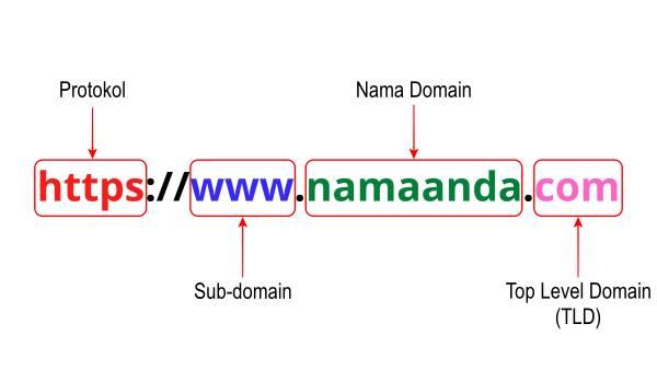 Format penulisan domain